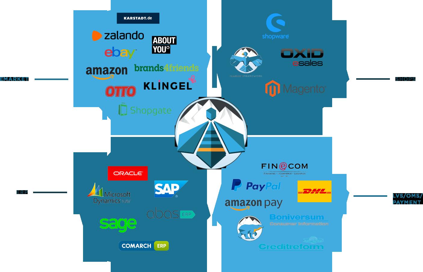 PIM - Marktplatz - Portal - Anbindung - Omni Channel - Zalando Partnerprogramm - OSS - DOSS - Click & Collect - SAAS - Enterprise Cloud System - Cloud